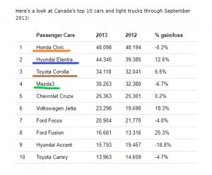 car sales canada 2013