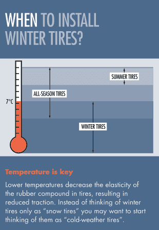 winter tires temperatures