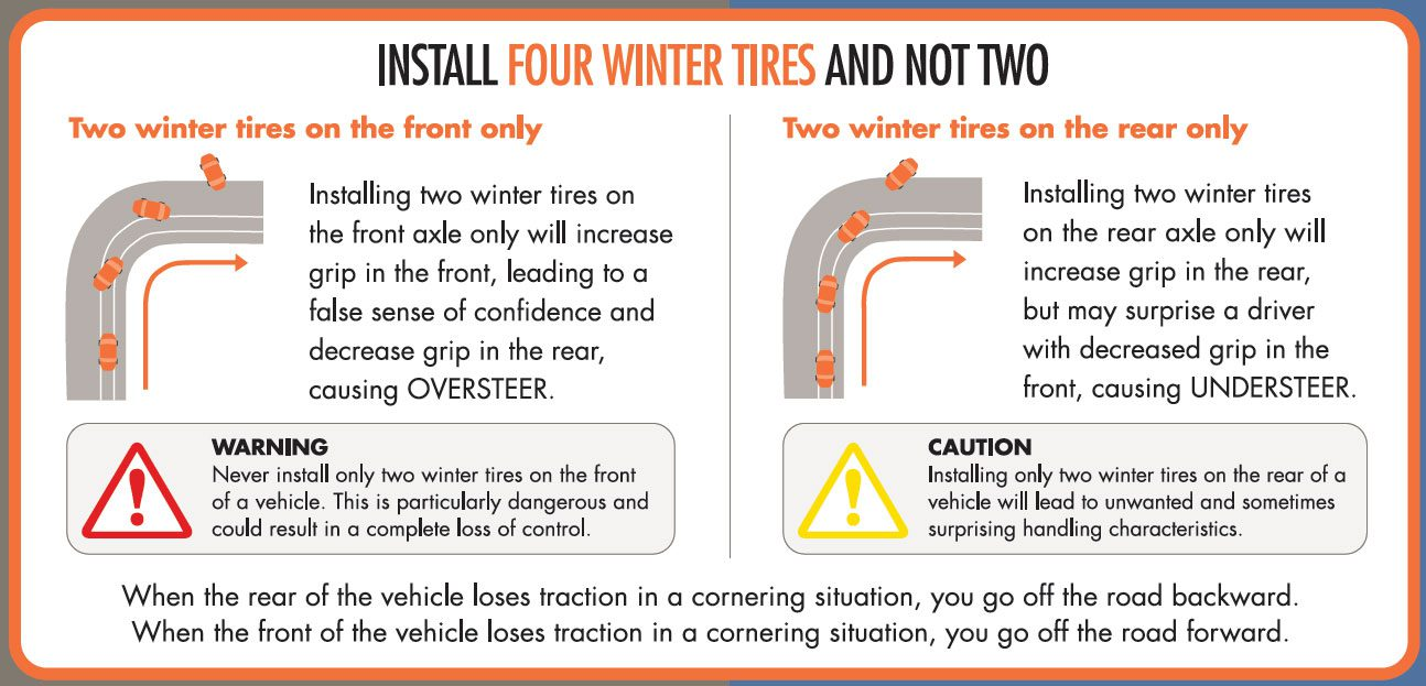 4 Winter Tires vs 2 Winter Tires