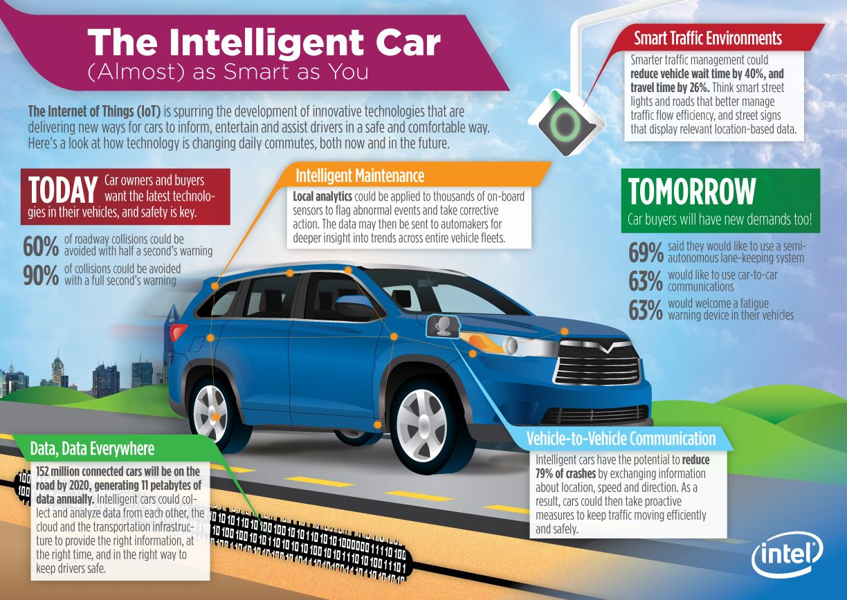 intelligent cars iot intel