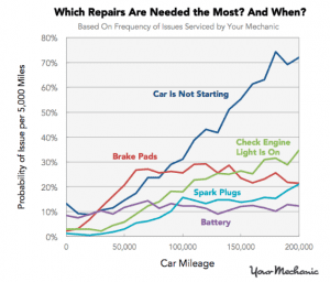 Which Repairs are Need the Most and When rev