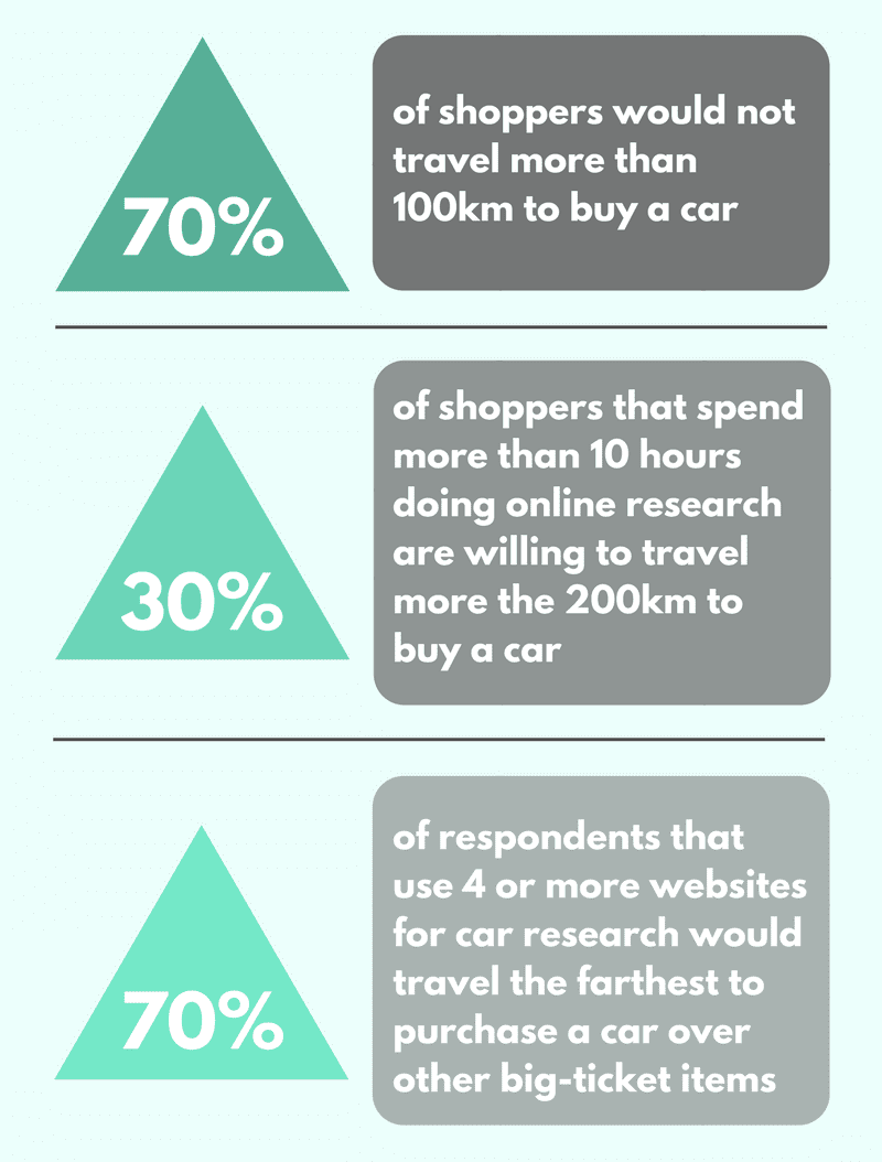 How Far Would You Travel to Buy a Car? | CRS Automotive