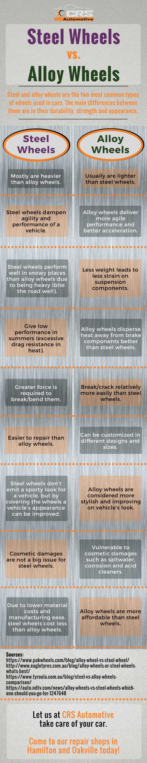 Steel Wheels vs. Alloy Wheels INFOGRAPHIC