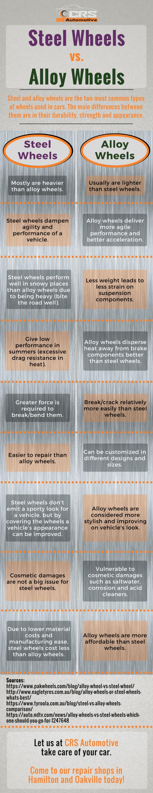 Steel Wheels vs. Alloy Wheels INFOGRAPHIC