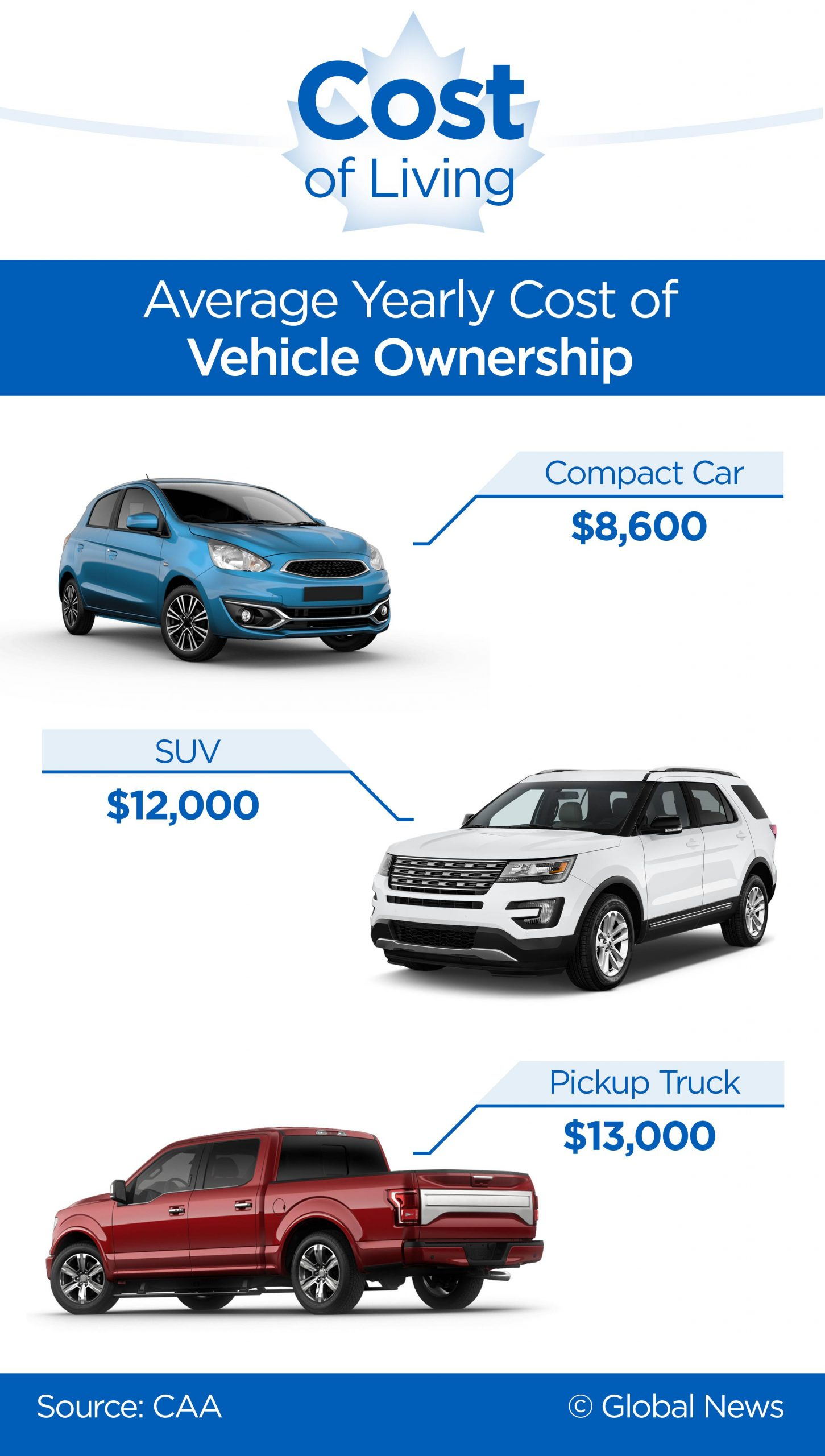 cost of living vehicles infographic