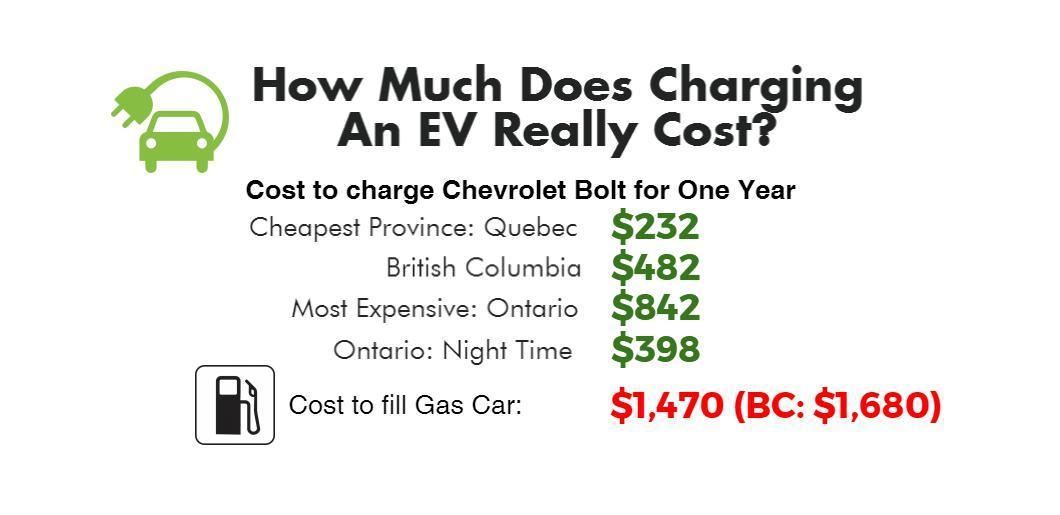 charging evs costs canada