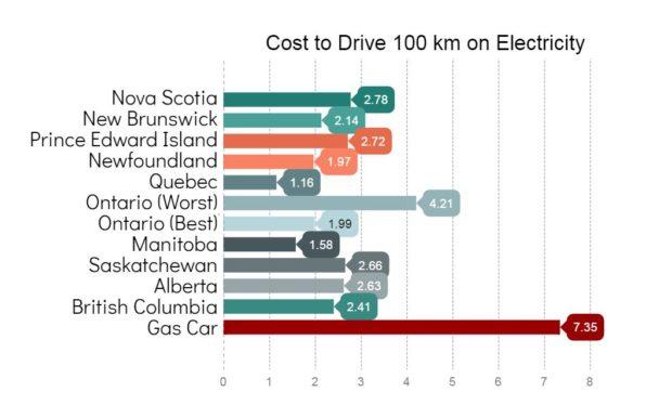 cost to drive boltsuv canada