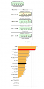 toyota 4runner reliability score