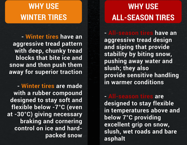 Winter Tires vs. All-Season Tires - WHY USE
