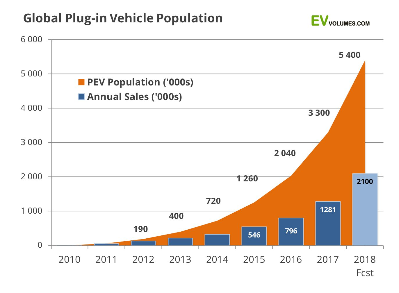 estimated ev sales 2018