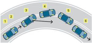 Front-wheel skids