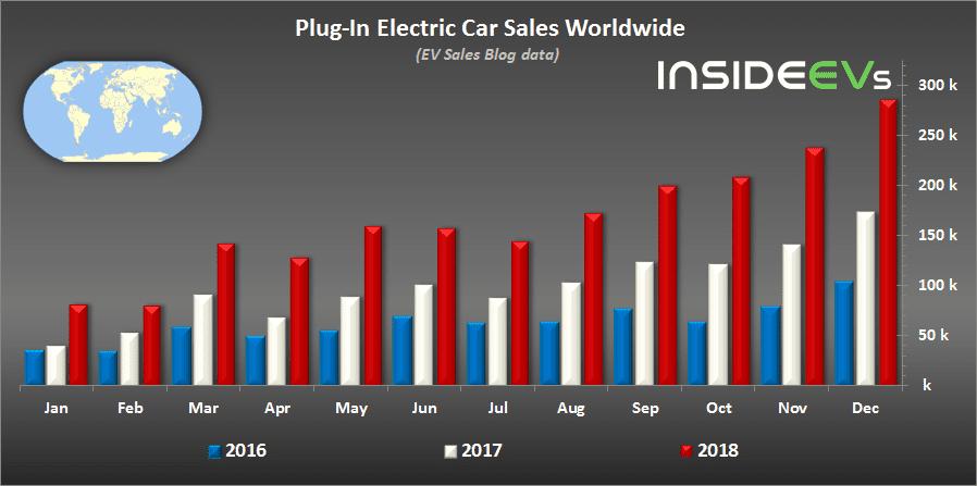 Plug in electric car sales worldwide