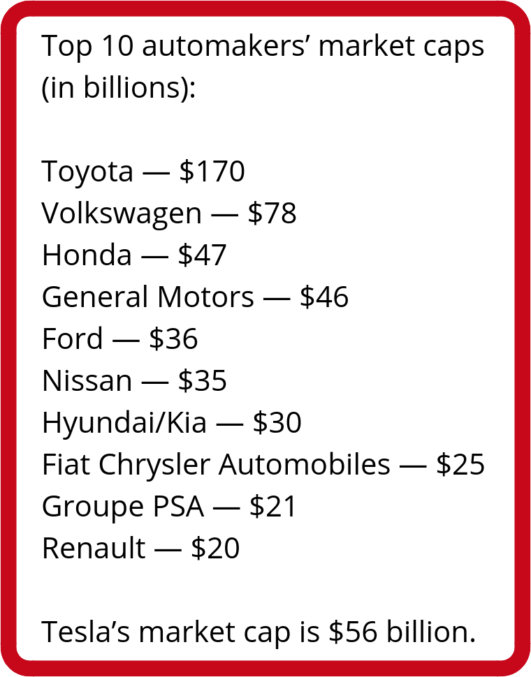automakers market caps