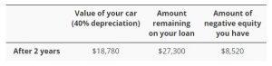 car depreciation example