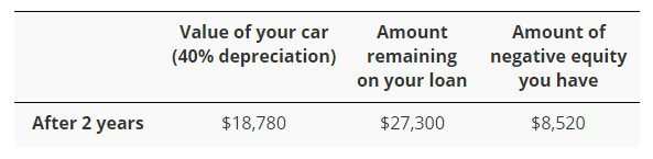 car depreciation example