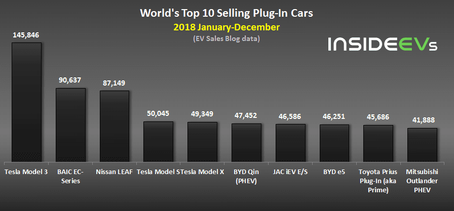 worlds top 10 selling plug in cars