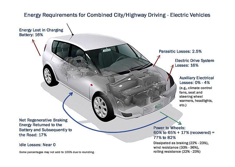 energy requirements evs