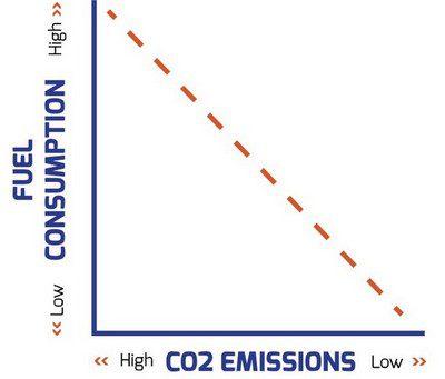 fuel consumption co2 emissions