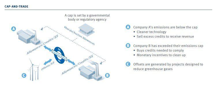 cap and trade canada